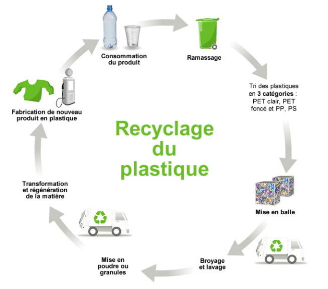 طلب Recycling
